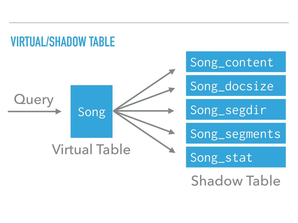 VIRTUAL/SHADOW TABLE Song Song_content Song_doc...