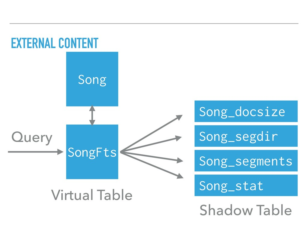 EXTERNAL CONTENT SongFts Song_docsize Song_segd...
