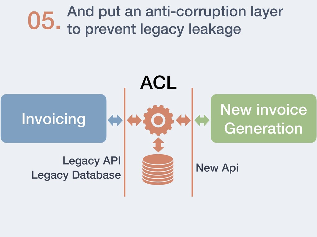 And put an anti-corruption layer to prevent leg...