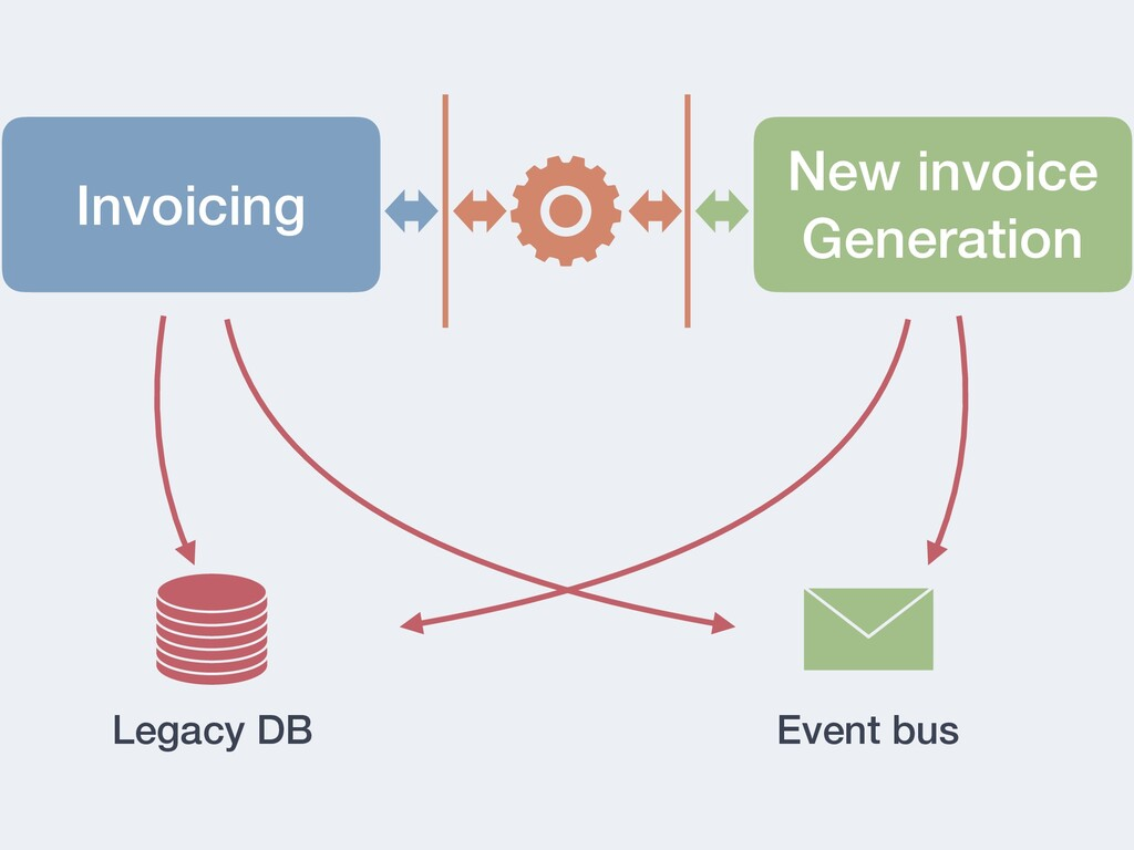 Invoicing New invoice Generation Legacy DB Even...