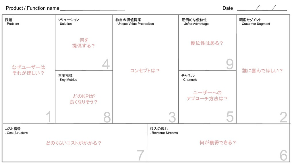 Product / Function name Date 課題 - Problem 顧客セグメ...