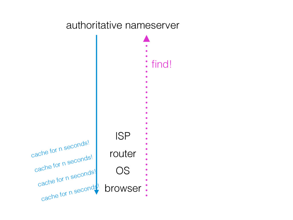 browser OS router ISP authoritative nameserver ...