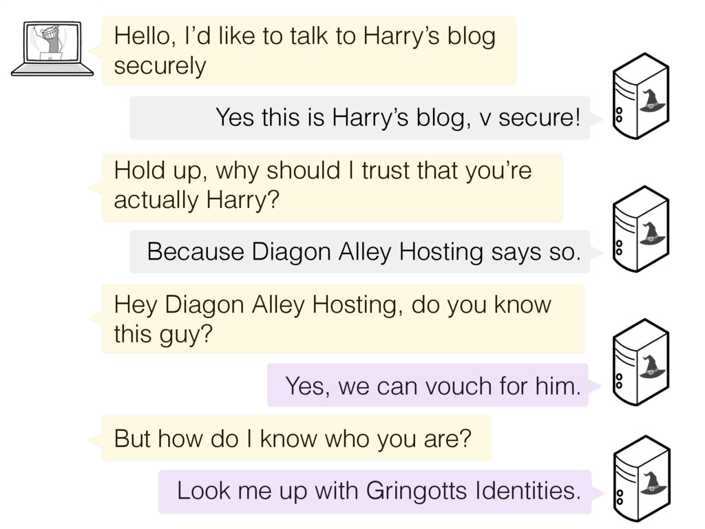 Hello, I'd like to talk to Harry's blog securel...