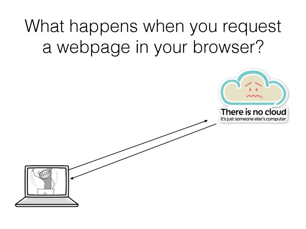 What happens when you request a webpage in your...