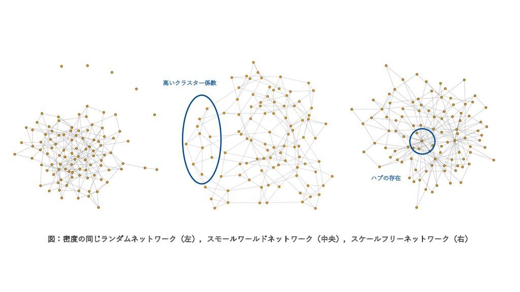 図:密度の同じランダムネットワーク(左),スモールワールドネットワーク(中央),スケールフリー...