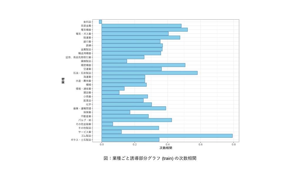図:業種ごと誘導部分グラフ (train) の次数相関