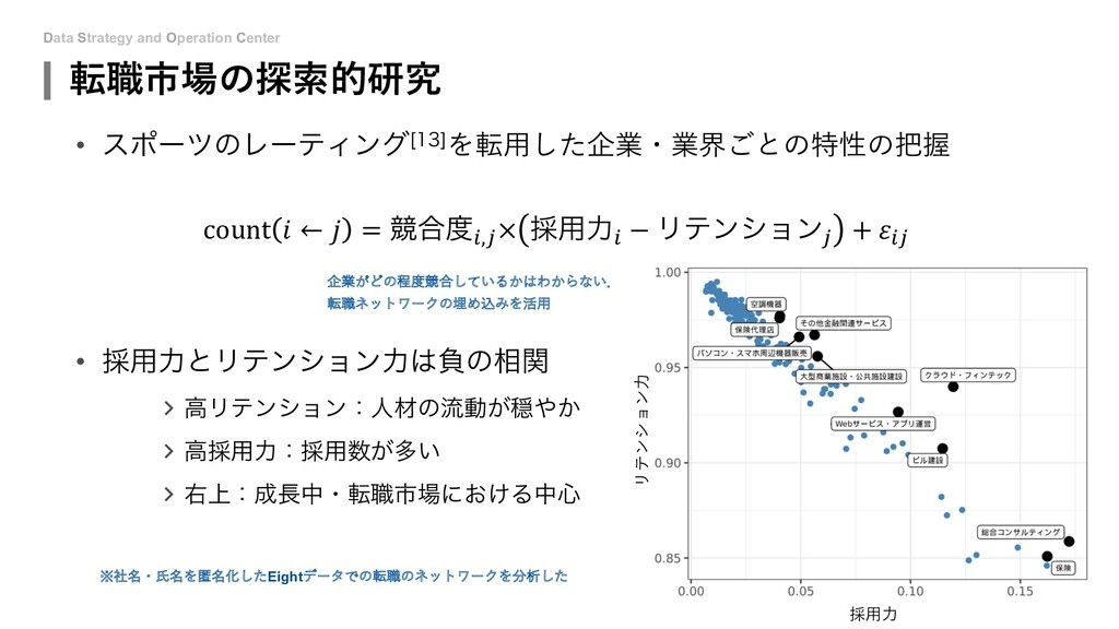 Data Strategy and Operation Center 転職市場の探索的研究 •...