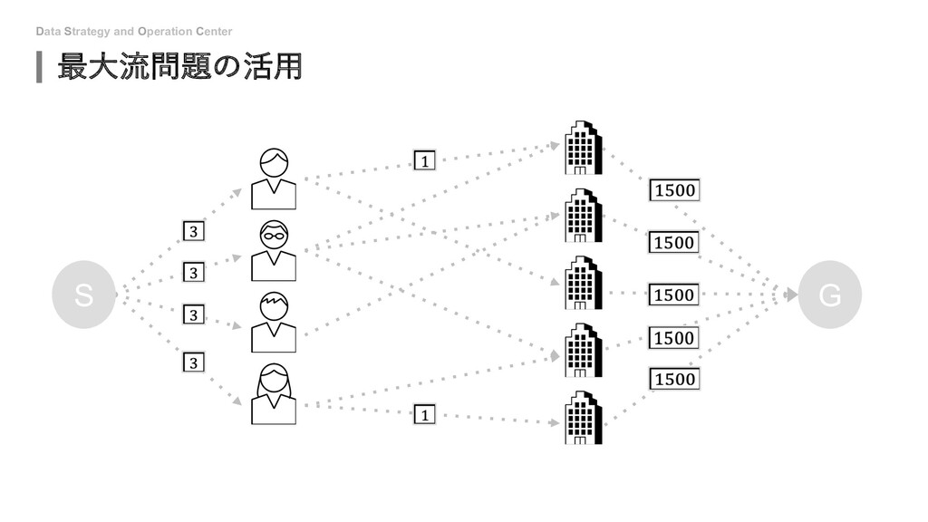 Data Strategy and Operation Center 最⼤流問題の活⽤ S G