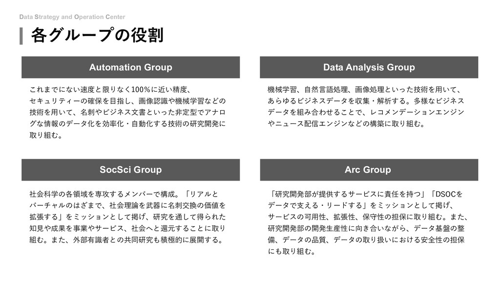 Data Strategy and Operation Center 各グループの役割 Dat...