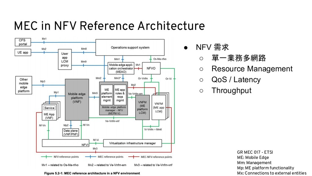 MEC in NFV Reference Architecture GR MEC 017 - ...