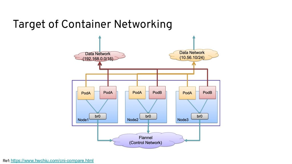 Target of Container Networking Ref: https://www...
