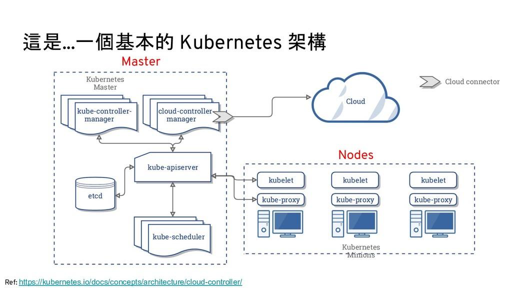 這是...一個基本的 Kubernetes 架構 Ref: https://kubernete...