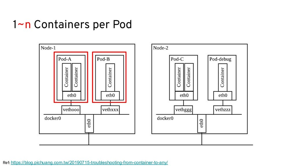 1~n Containers per Pod Ref: https://blog.pichua...