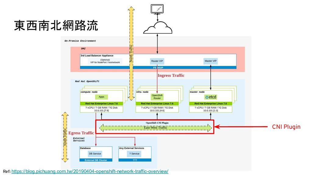 Ref: https://blog.pichuang.com.tw/20190404-open...