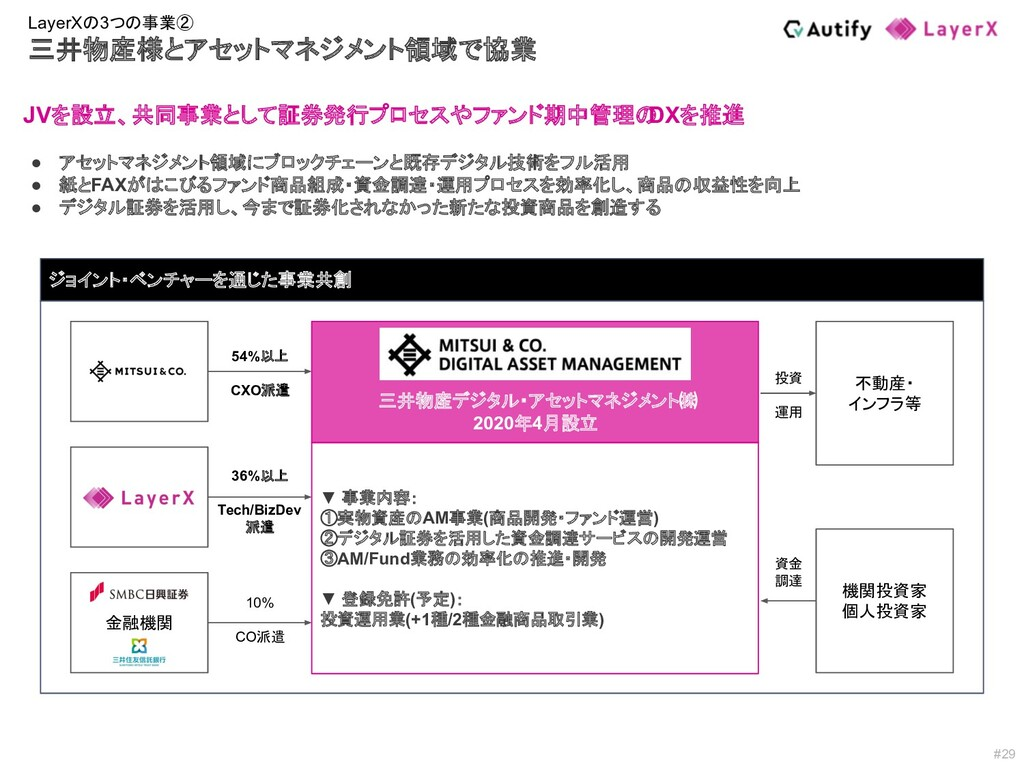 #29 三井物産 LayerX 金融機関 三井物産デジタル・アセットマネジメント㈱ 2020年...