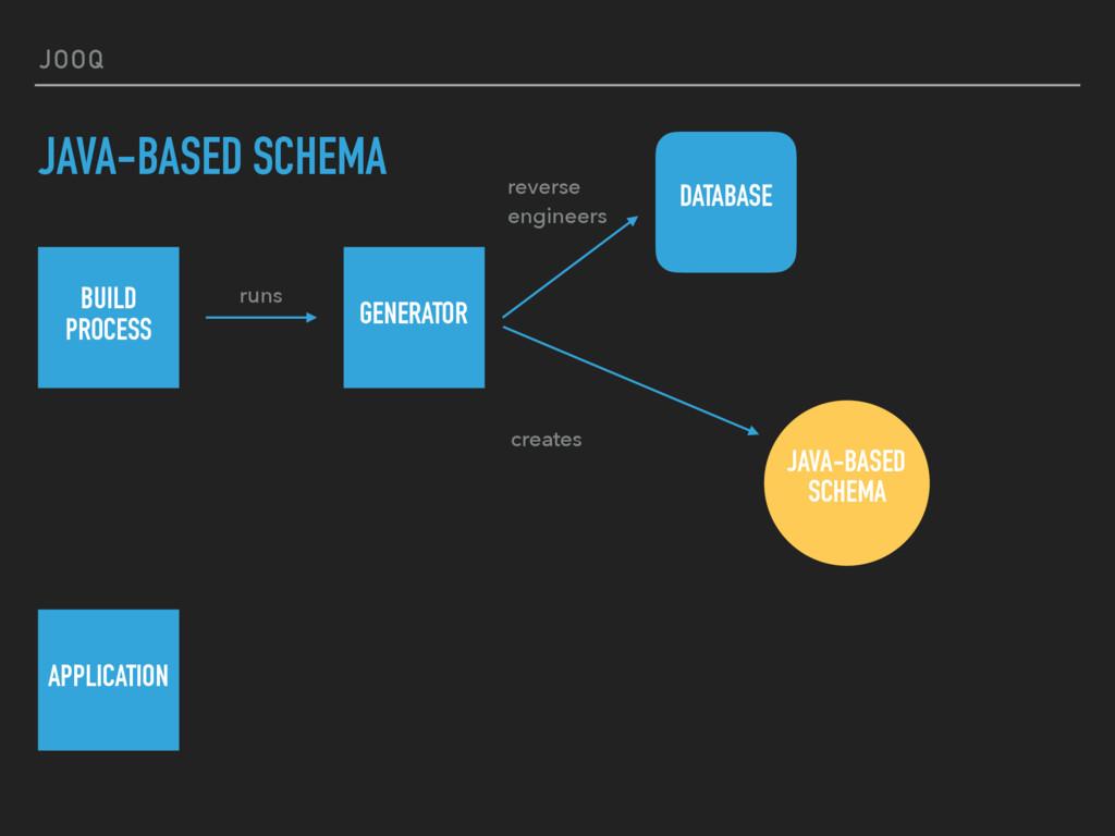 JOOQ JAVA-BASED SCHEMA BUILD  PROCESS runs GEN...