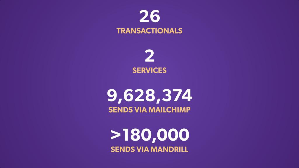 26 TRANSACTIONALS 2 SERVICES 9,628,374 SENDS VI...