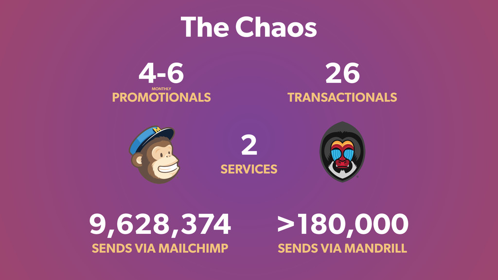 The Chaos 4-6 PROMOTIONALS 2 SERVICES 9,628,374...
