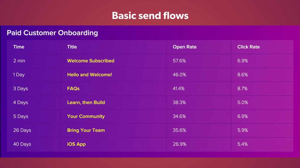 Basic send flows