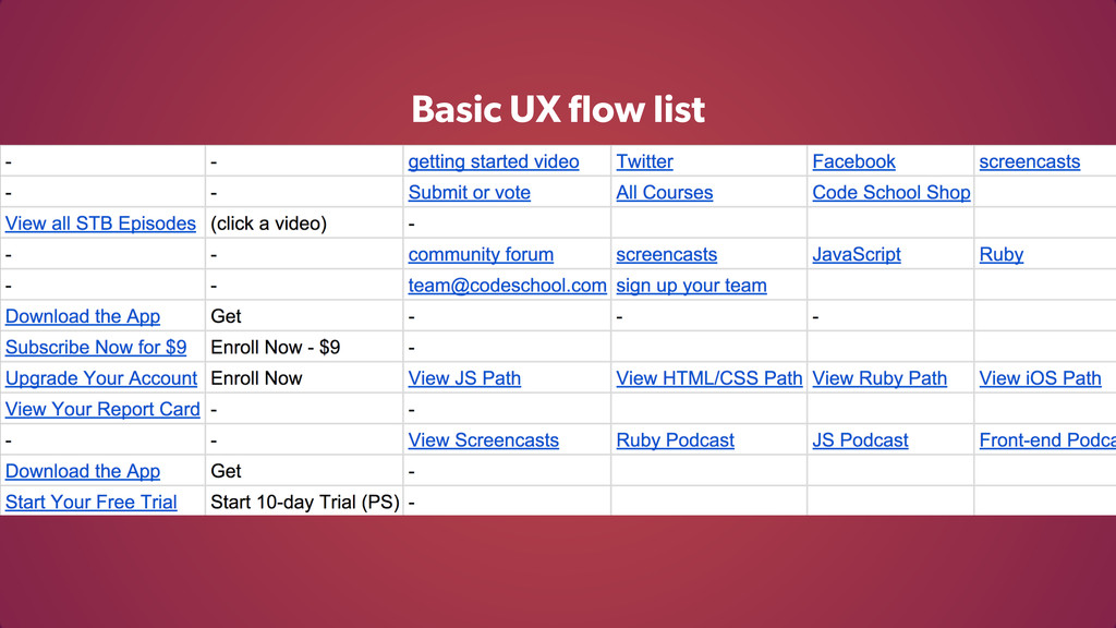 Basic UX flow list