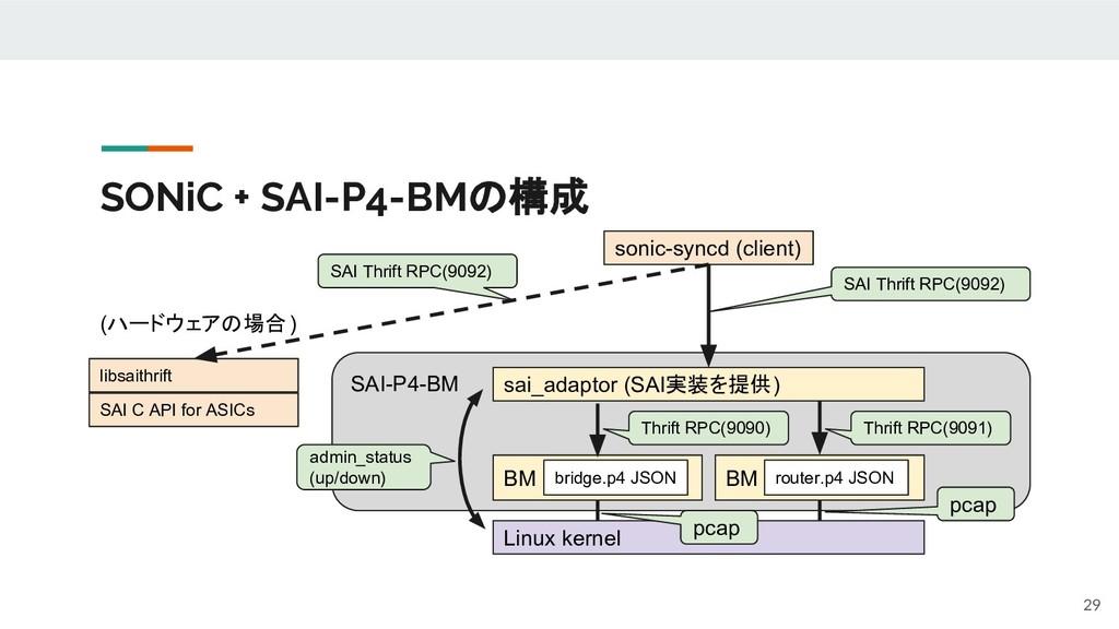 SONiC + SAI-P4-BMの構成 SAI-P4-BM BM BM bridge.p4 ...