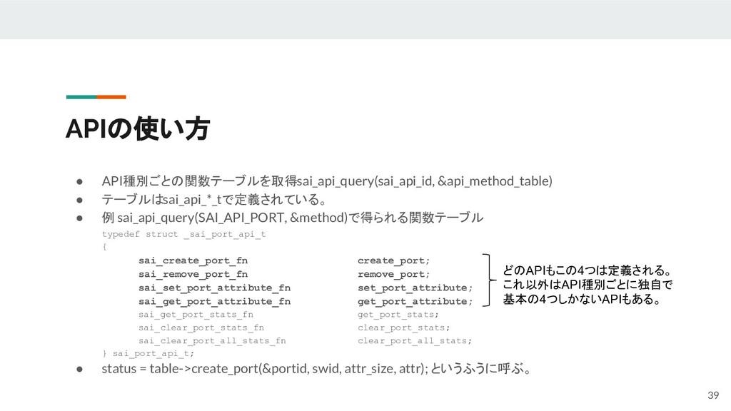 APIの使い方 ● API種別ごとの関数テーブルを取得 sai_api_query(sai_a...
