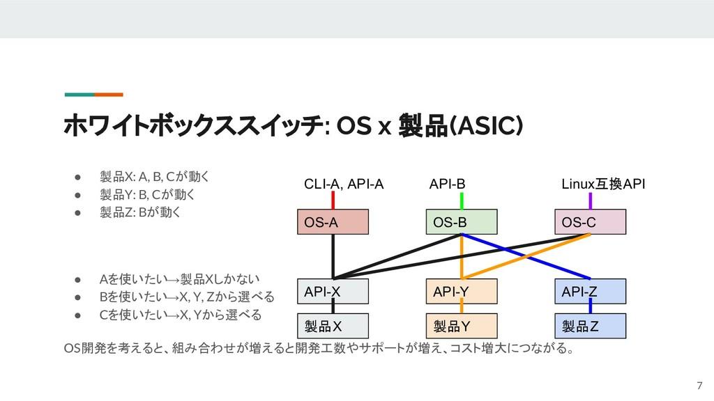 ホワイトボックススイッチ: OS x 製品(ASIC) ● 製品X: A, B, Cが動く ●...