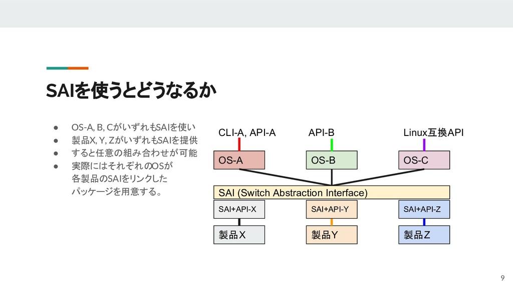 SAIを使うとどうなるか ● OS-A, B, CがいずれもSAIを使い ● 製品X, Y, ...