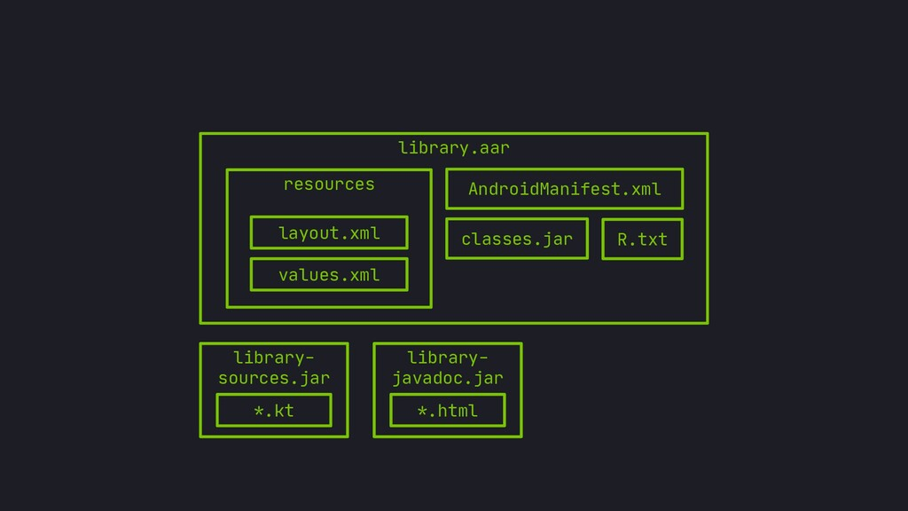 library.aar resources layout.xml values.xml And...