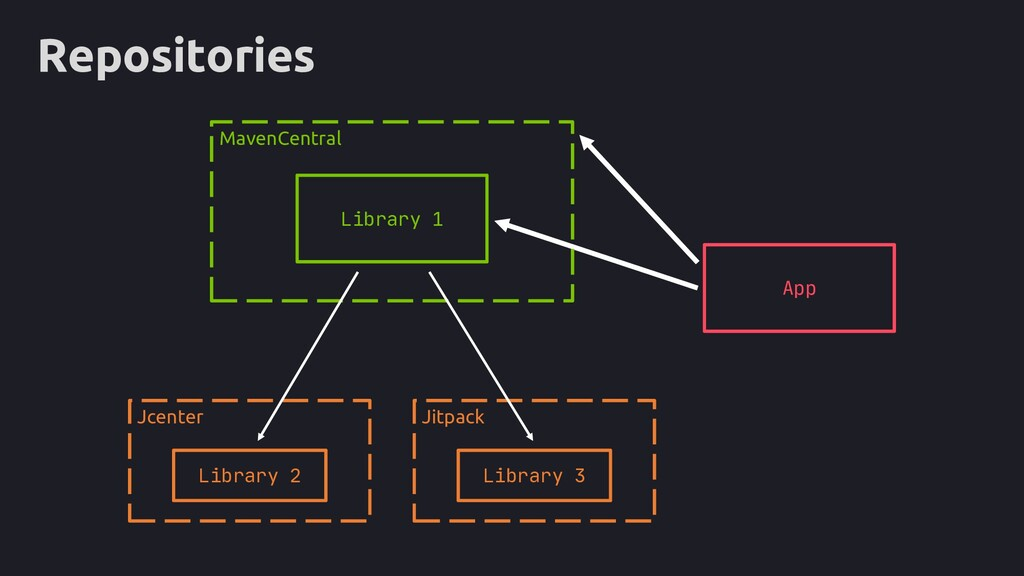 Repositories App MavenCentral Jitpack Jcenter L...