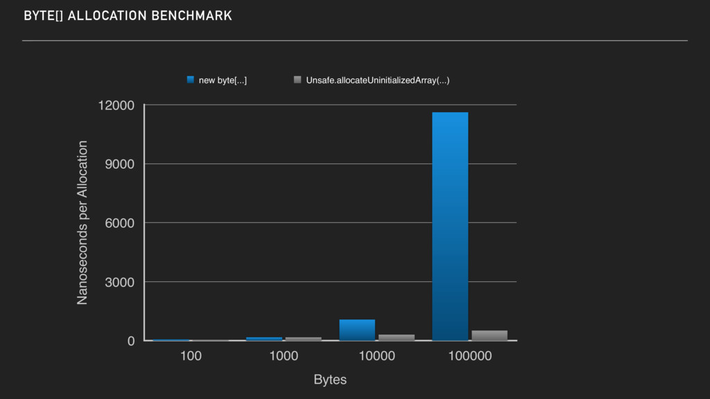 BYTE[] ALLOCATION BENCHMARK Nanoseconds per All...
