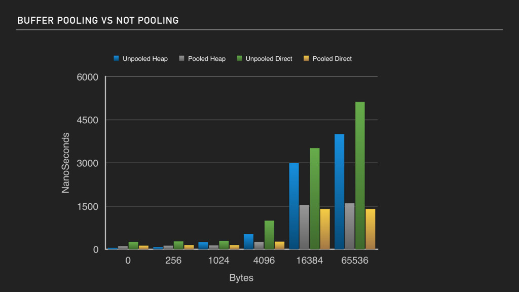 BUFFER POOLING VS NOT POOLING NanoSeconds 0 150...