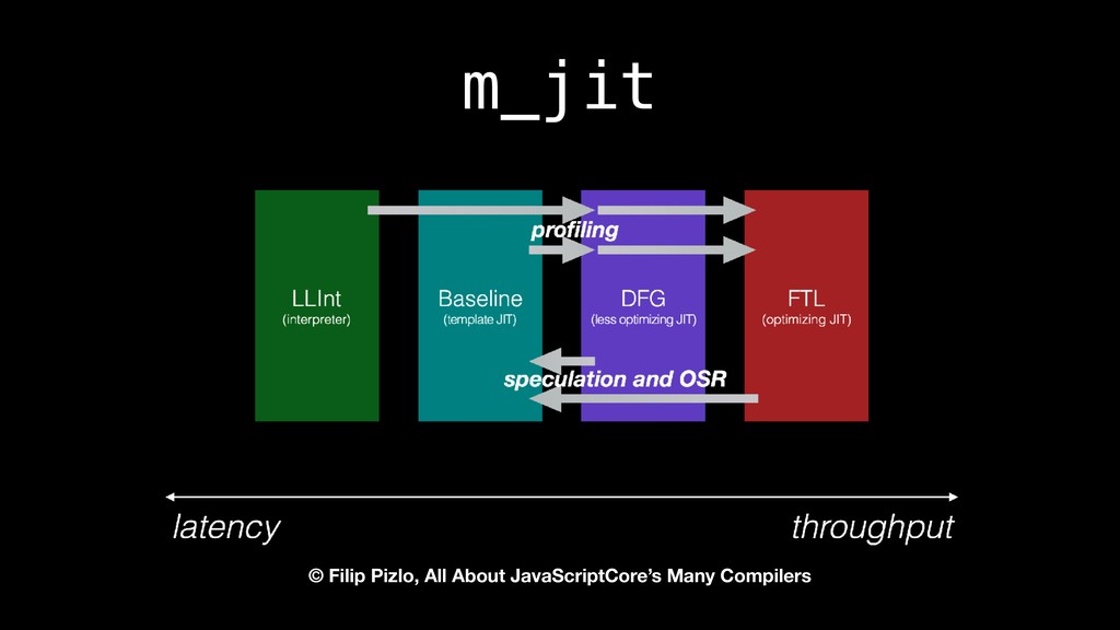 m_jit © Filip Pizlo, All About JavaScriptCore's...