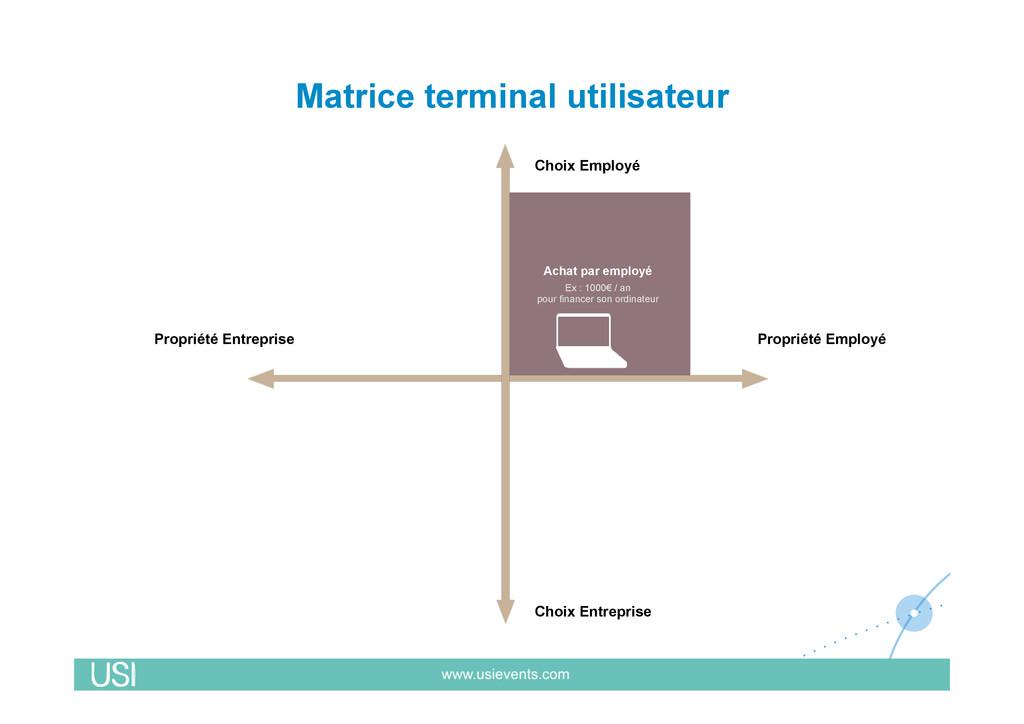 Matrice terminal utilisateur Propriété Entrepri...