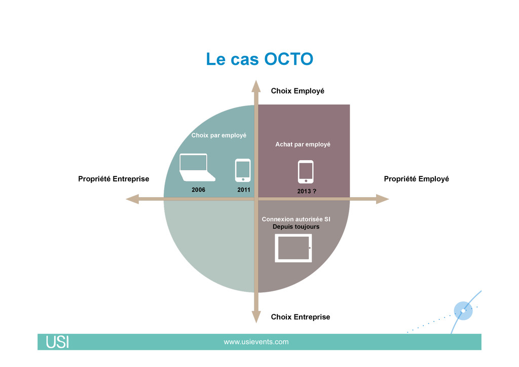 Le cas OCTO Propriété Entreprise Choix Employé ...
