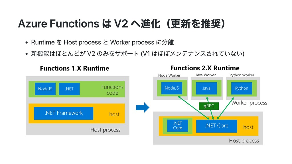 Azure Functions は V2 へ進化(更新を推奨) Runtime を Host ...
