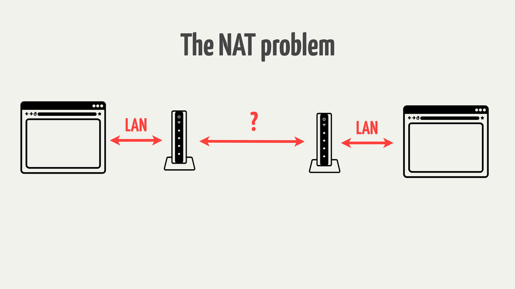 LAN LAN ? The NAT problem