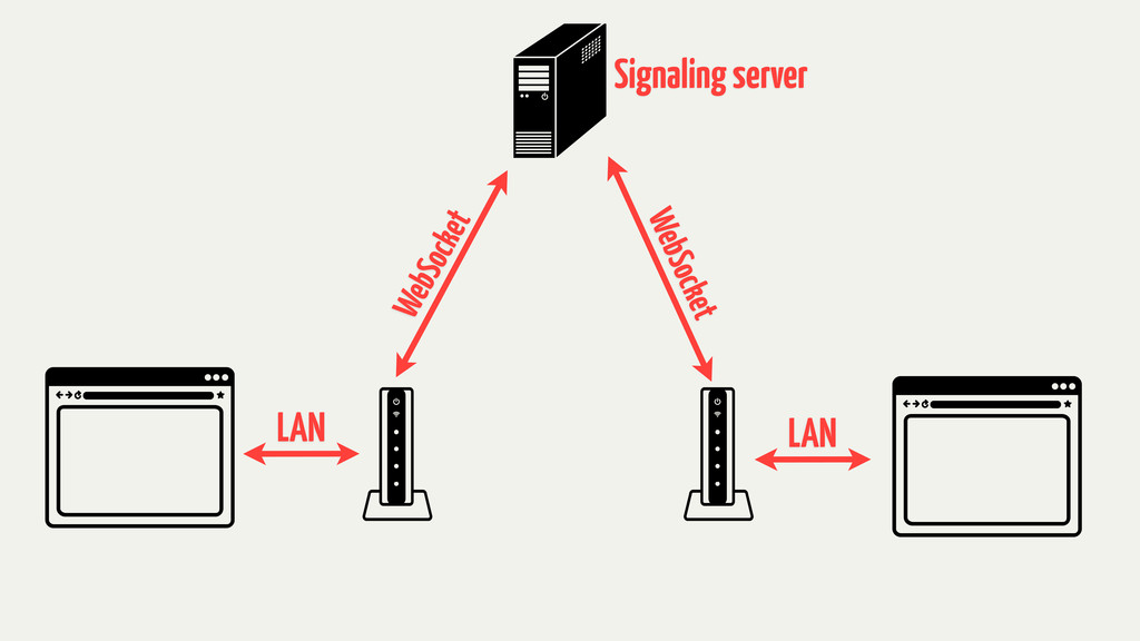 LAN LAN WebSocket WebSocket Signaling server