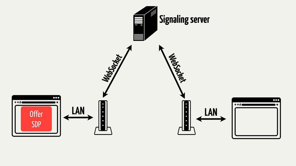 LAN LAN WebSocket WebSocket Signaling server Of...