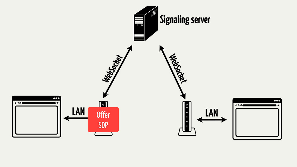 LAN LAN WebSocket WebSocket Signaling server Of...