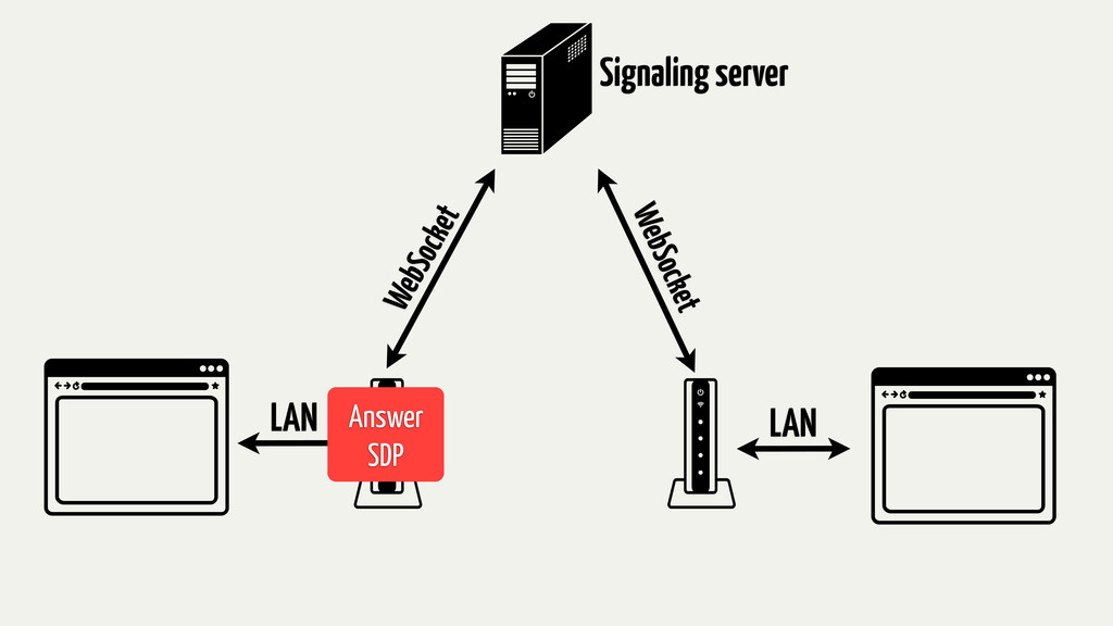 Signaling server LAN LAN WebSocket WebSocket An...