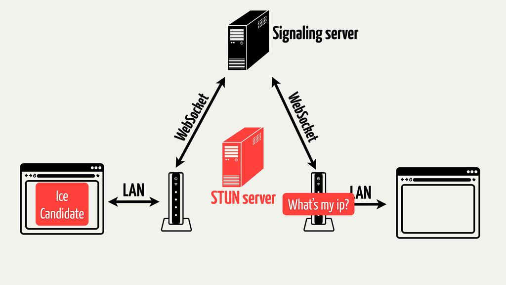 Signaling server STUN server LAN LAN WebSocket ...
