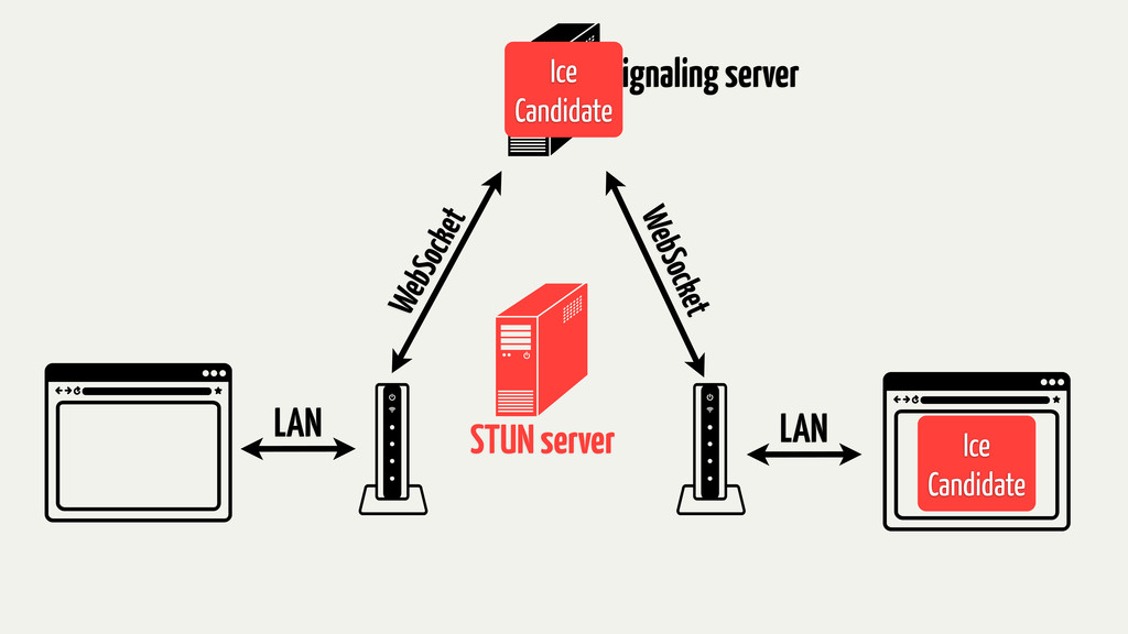Signaling server STUN server LAN LAN WebSocket ...