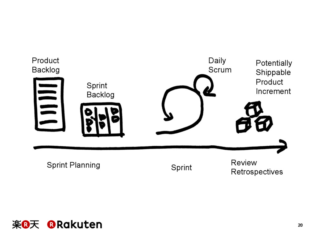 20 Product Backlog Sprint Backlog Sprint Daily ...