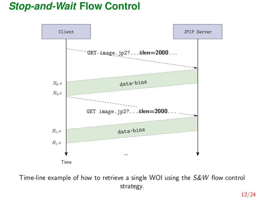 Stop-and-Wait Flow Control ... R1 .s R1 .s data...