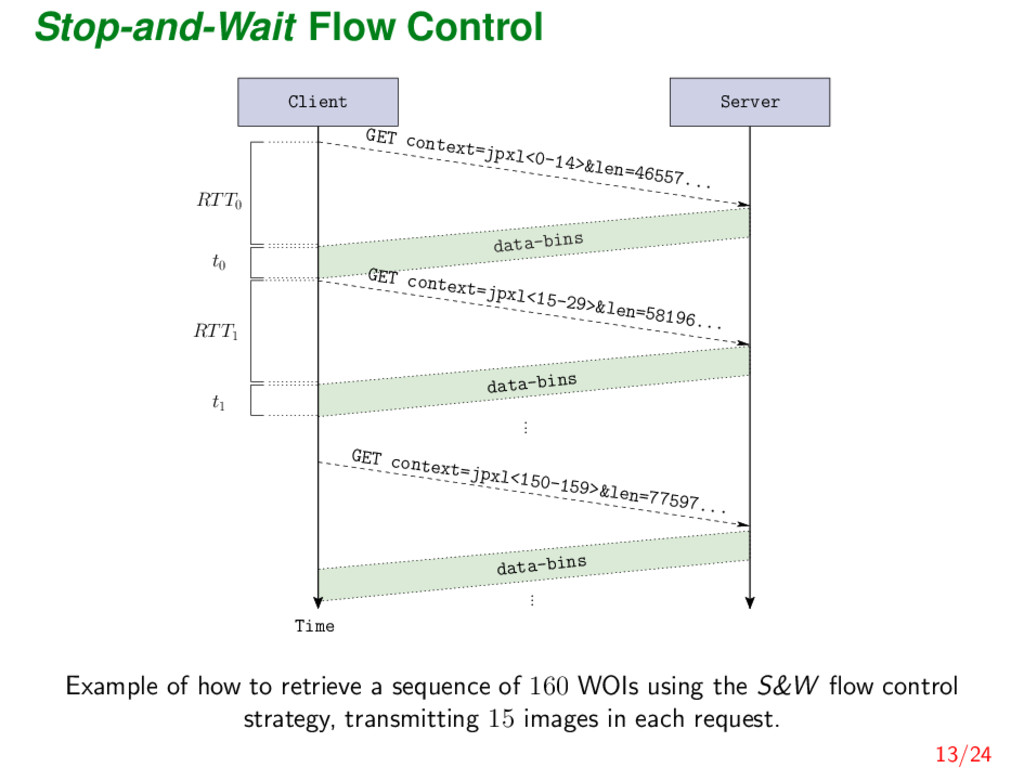 Stop-and-Wait Flow Control Time t0 t1 data-bins...