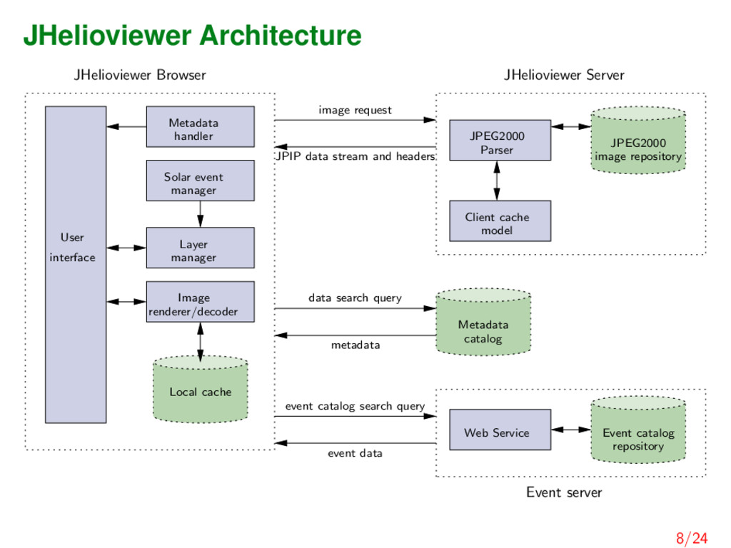 JHelioviewer Architecture JHelioviewer Browser ...