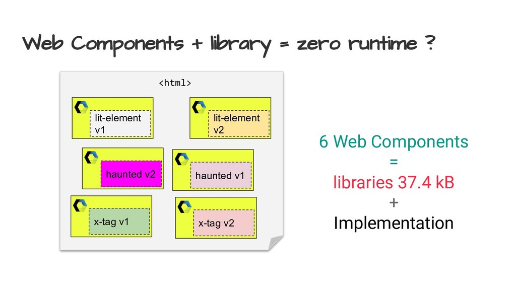 Web Components + library = zero runtime ? <html...