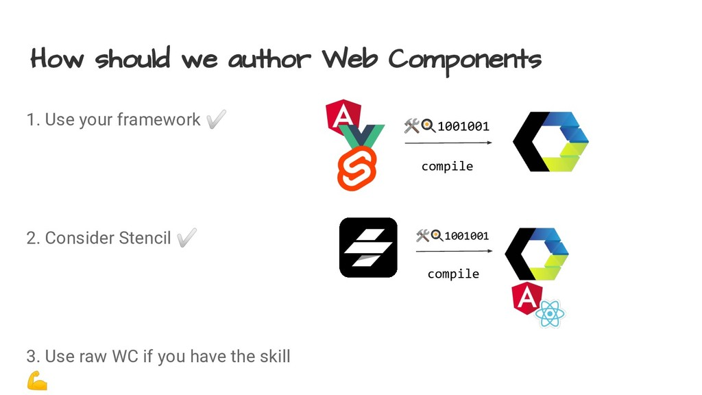 How should we author Web Components 1. Use your...