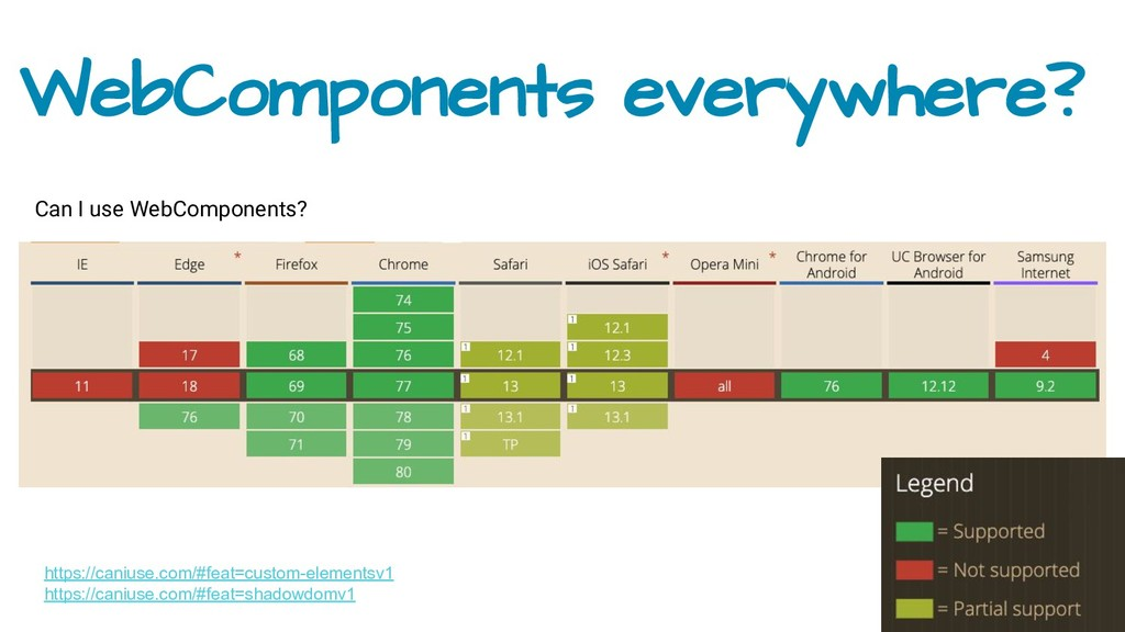 WebComponents everywhere? Can I use WebComponen...